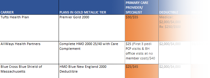 Need help comparing small group health plans?