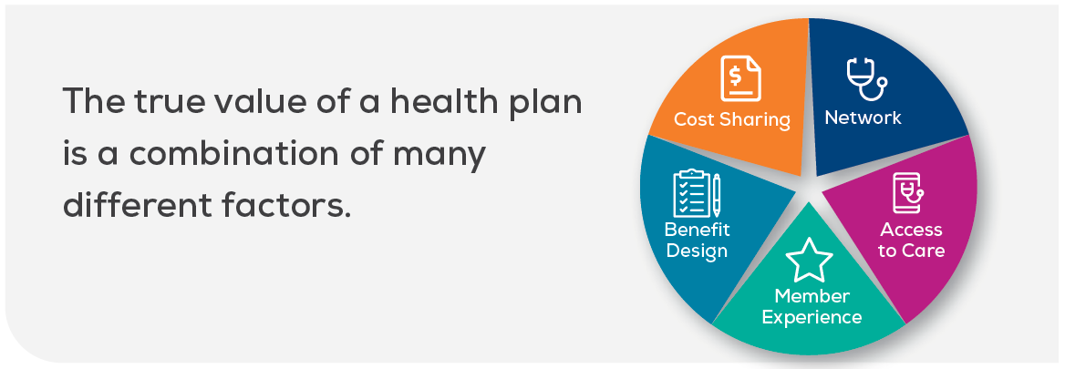 the value of a health insurance plan