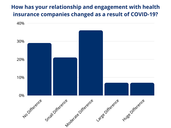 How has your relationship and engagement with health insurance companies changed as a result of COVID-19_